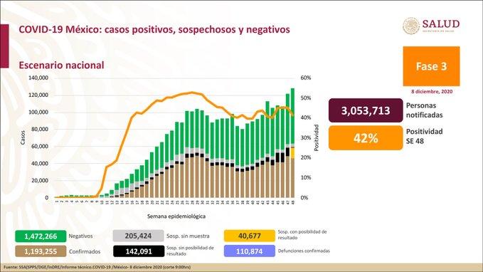 México registra 110 874 defunciones por COVID -19 y 1 193 255 casos confirmados: SSA