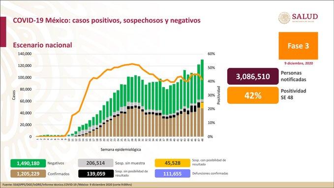 México registra 111 655 defunciones por COVID – 19 y 1 205 229 casos confirmados: SSA