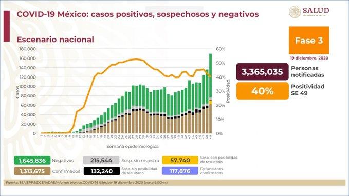 México suma 1,313,675 casos confirmados Covid-19 y 117 mil 876 defunciones