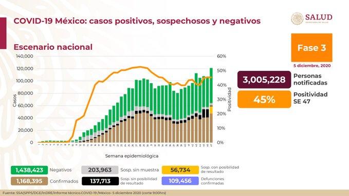 México suma 1,168,395 casos confirmados Covid-19 y 109,456 defunciones