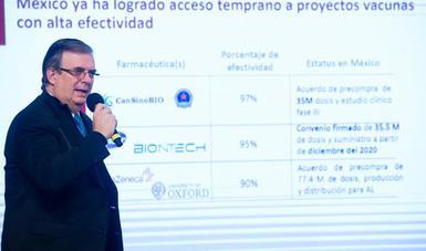 México tendrá acceso a vacuna contra COVID-19 al mismo tiempo que países desarrollados: SRE