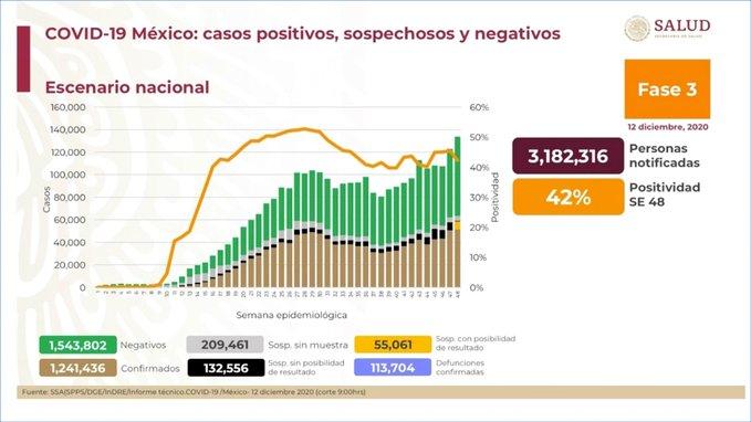 México suma 1,241,436 casos confirmados Covid-19 y 113,704 defunciones