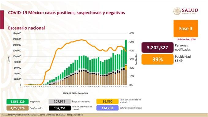 México registra 114 298 defunciones por COVID-19 y 1 255 974 casos confirmados: SSA