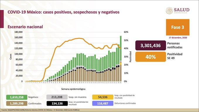 México registra 116 487 defunciones por COVID-19 y 1 289 298 casos confirmados: SSA