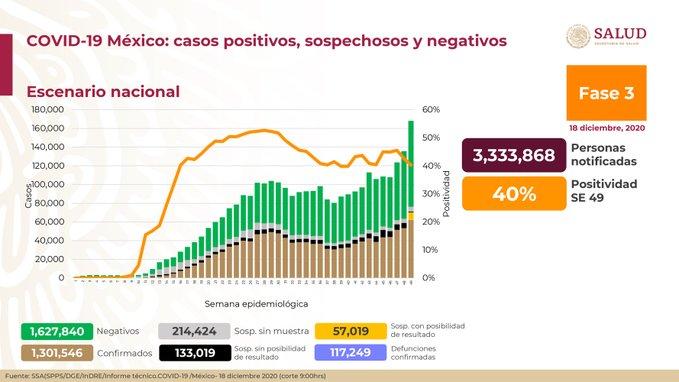 México registra 117 249 defunciones por COVID – 19 y 1 301 546 casos confirmados: SSA