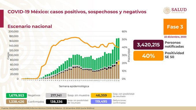 México registra 119 495 defunciones por COVID-19 y 1 338 426 casos confirmados: SSA