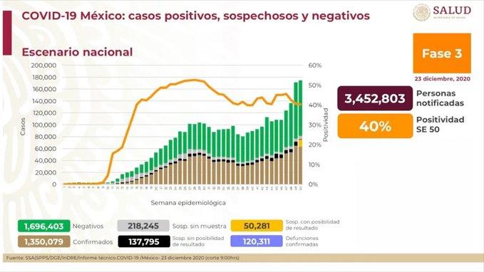 México registra 120 311 defunciones por COVID -19 y 1 350 079 casos confirmados: SSA