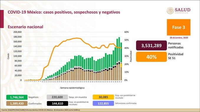 México registra 122 855 defunciones por COVID -19 y 1 389 430 casos confirmados: SSA