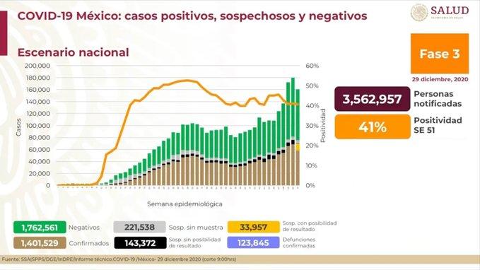 México registra 123 845 defunciones por COVID-19 y 1 401 529 casos confirmados: SSA