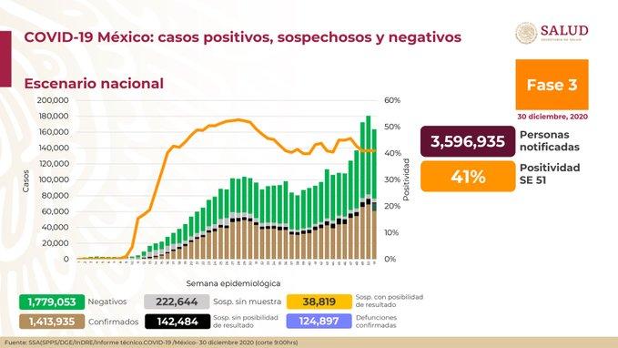 México registra 124 897 defunciones por COVID – 19 y 1 413 935 casos confirmados: SSA