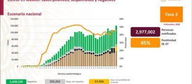 México registra 108 863 defunciones por COVID – 19 y 1 156 770 casos confirmados: SSA