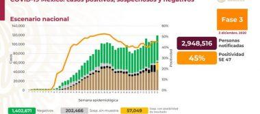México registra 108 173 defunciones por COVID – 19 y 1 144 643 casos confirmados: SSA