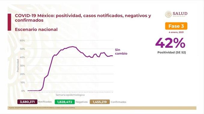 México registra 127 757 defunciones por COVID – 19 y 1 455 219 casos confirmados: SSA