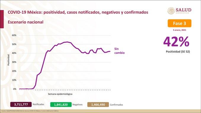 México registra 128 822 defunciones por COVID- 19 y 1 466 490 casos: SSA