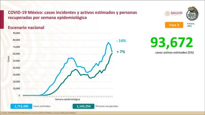 México suma 1,524,036  casos confirmados por Covid-19 y 133,204  defunciones