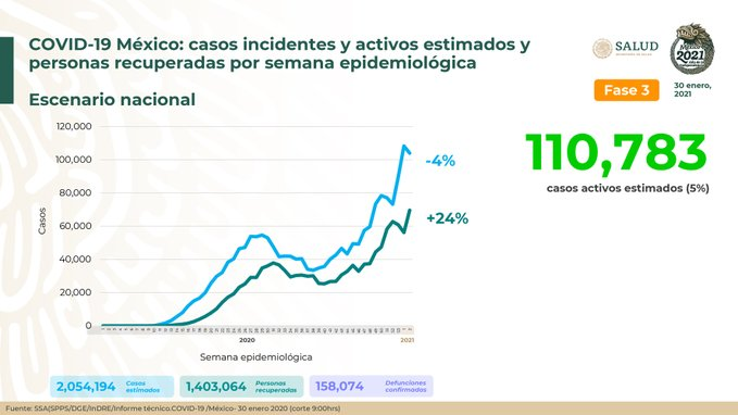 México suma dos millones 54  mil 194 casos estimados de Covid-19 y 158 mil 74 defunciones