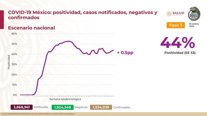 México registra 133 706 defunciones por COVID -19 y 1 534 039 casos confirmados: SSA