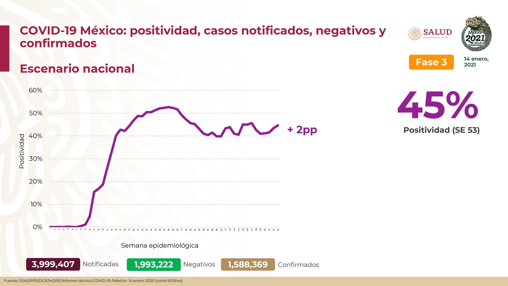 México registra 137 916 defuncionespor COVID- 19 y 1 588 369 casos confirmados: SSA