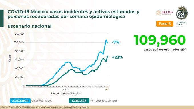 México registra 153 639 defunciones por COVID- 19 y 1 806 849 casos confirmados: SSA