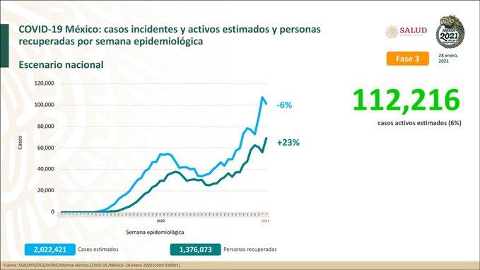 México registra 155 145 defunciones por COVID – 19 y 1 825 519 casos confirmados: SSA