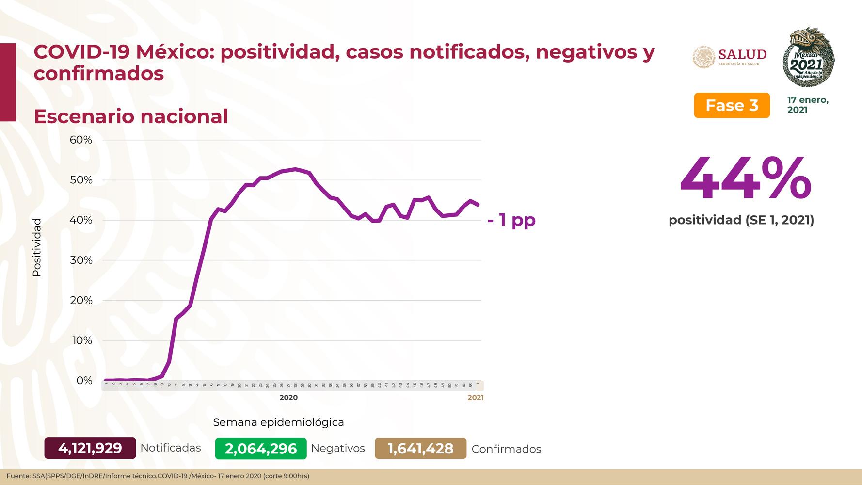 México registra 140,704 defunciones por COVID -19 y 1,641,428 casos confirmados: SSA