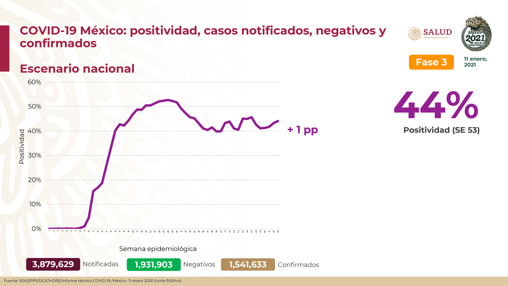 México registra 134,368 defunciones por COVID- 19 y 1,541,633 casos confirmados: SSA