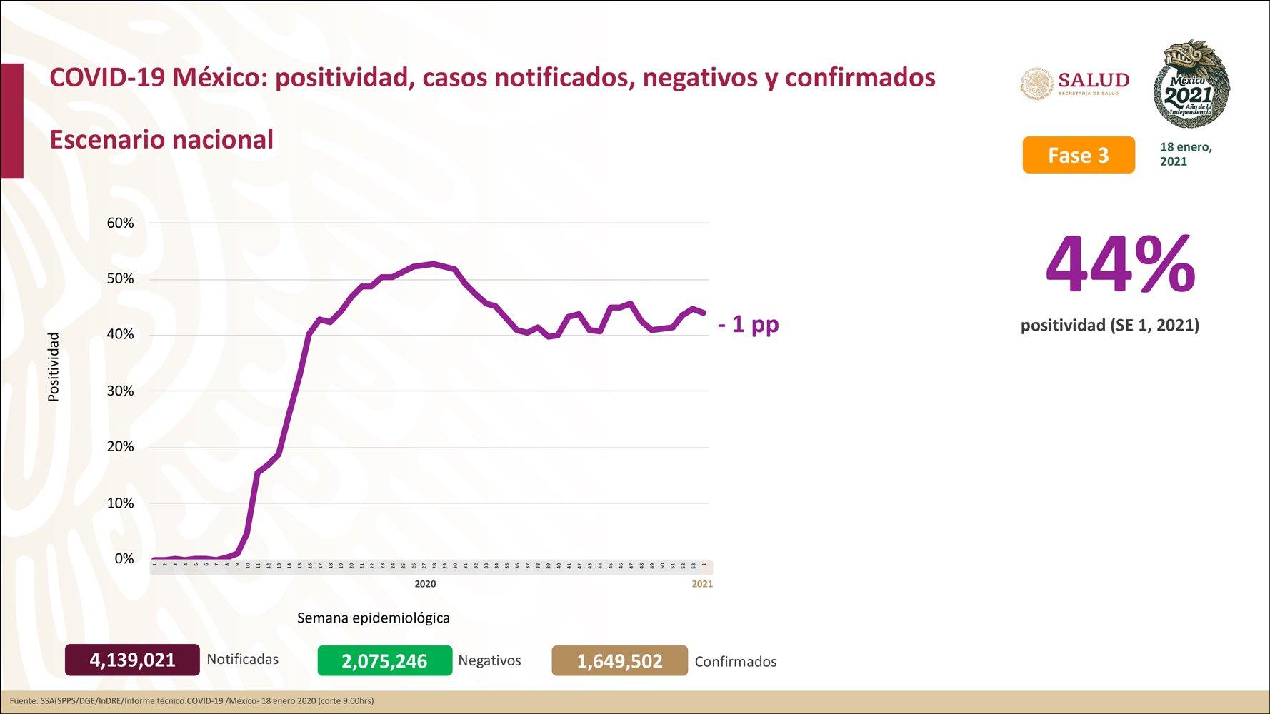 México registra 141,248 defunciones por COVID-19 y 1,649,502 casos confirmados: SSA