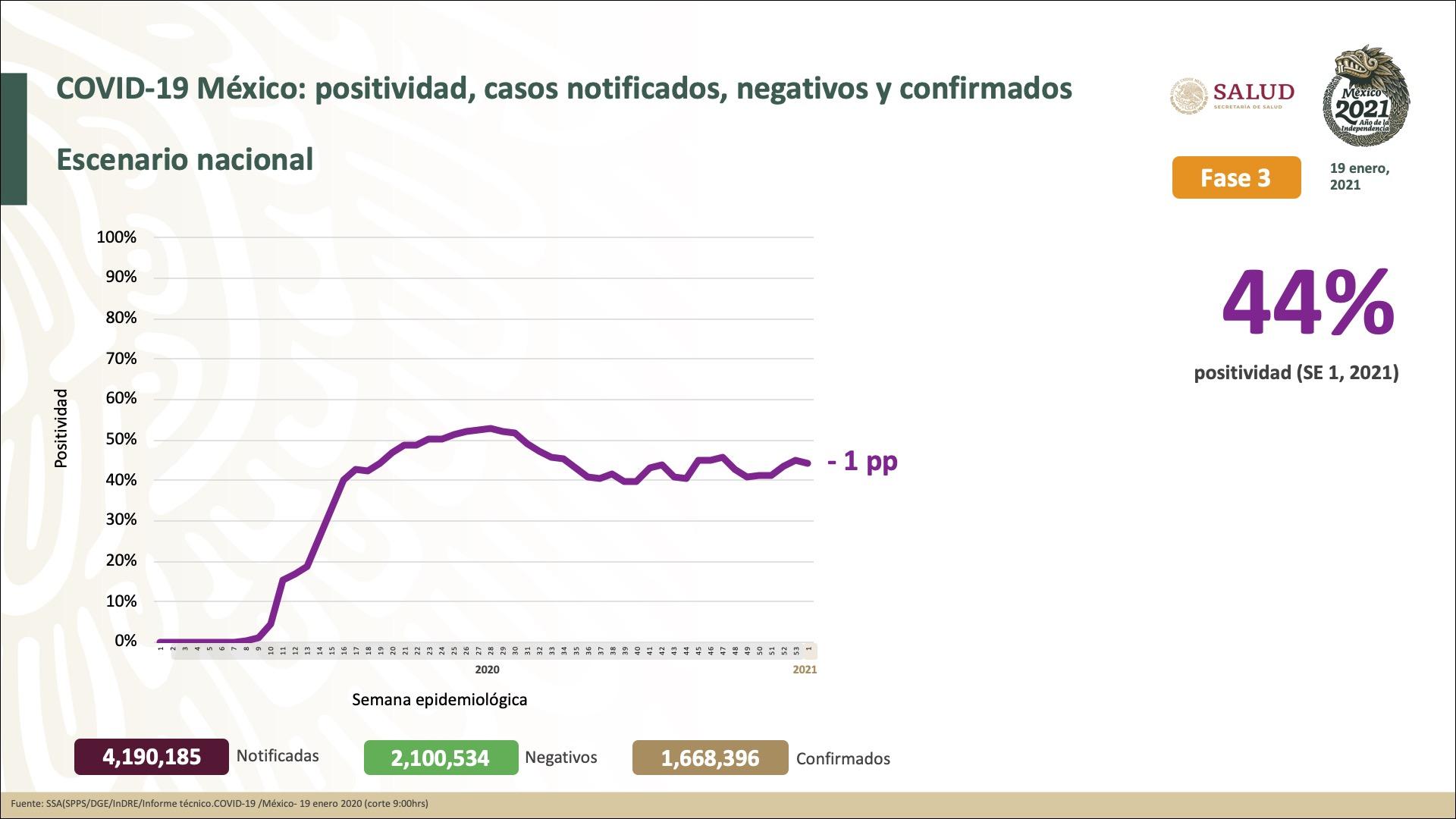 México registra 142,832 defunciones por COVID-19 y 1,668,396 casos confirmados: SSA