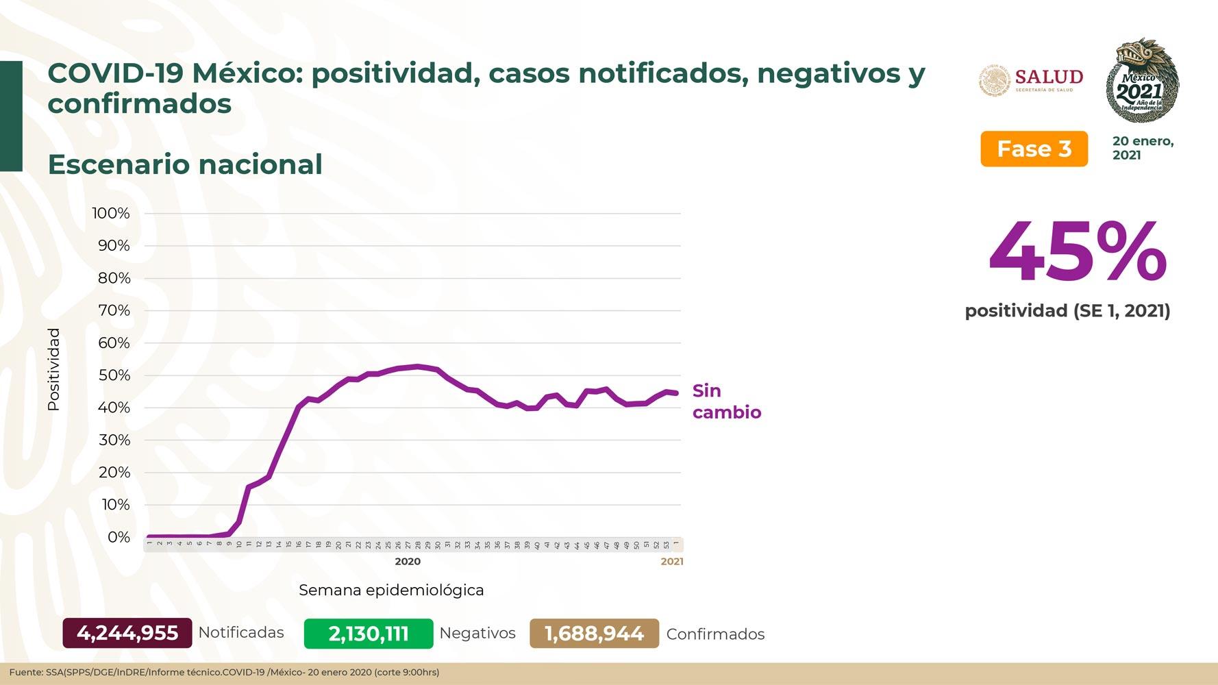México registra 144,371 defunciones por COVID-19 y 1,688,944 casos confirmados: SSA