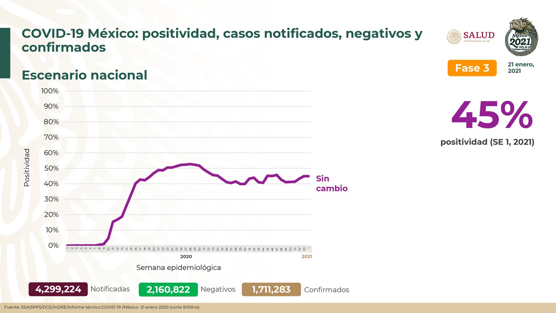 México registra 146,174 defunciones por COVID-19 y 1,711,283 casos confirmados: SSA