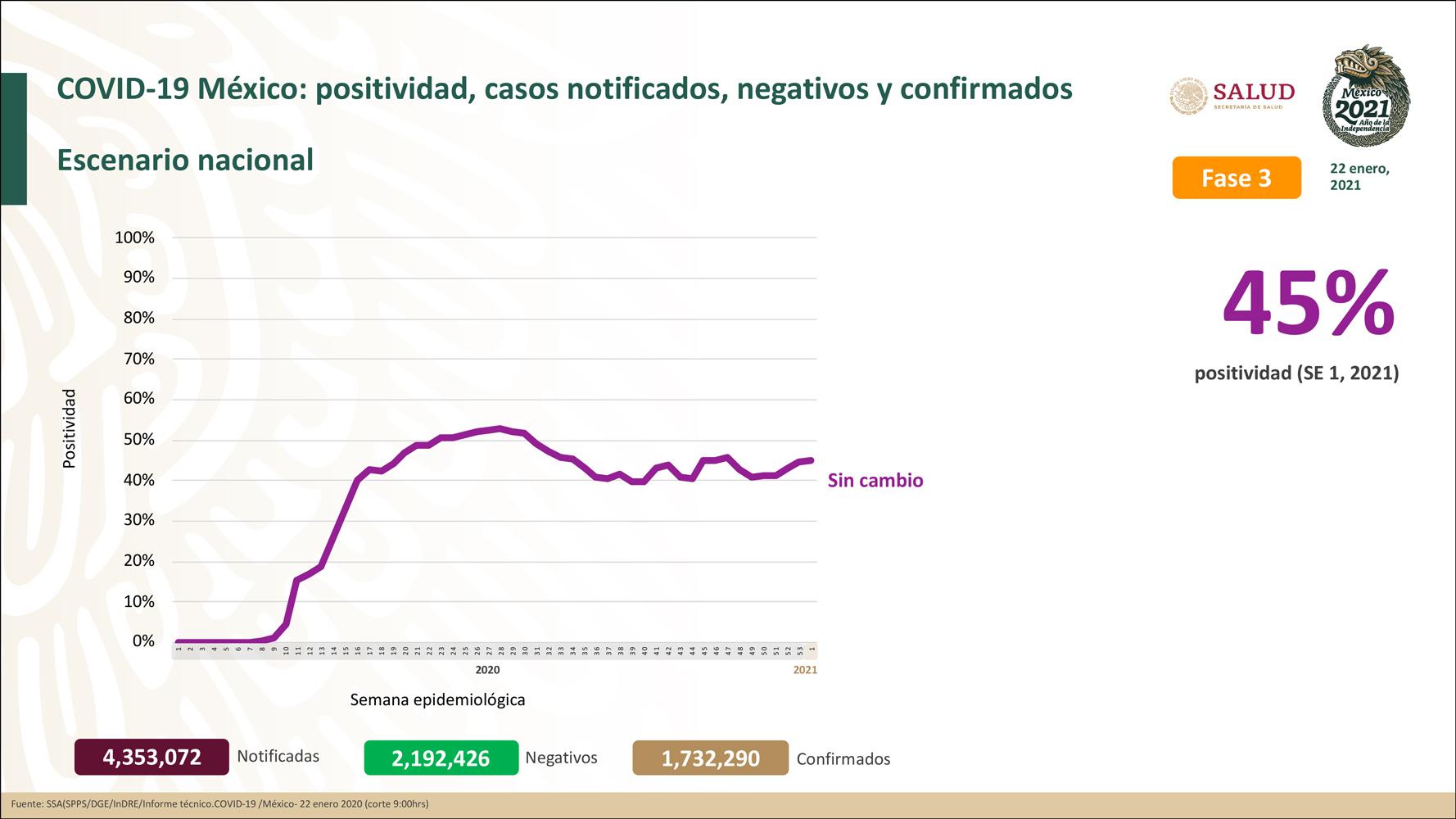México registra 147,614 defunciones por COVID-19 y 1,732,290 casos confirmados: SSA