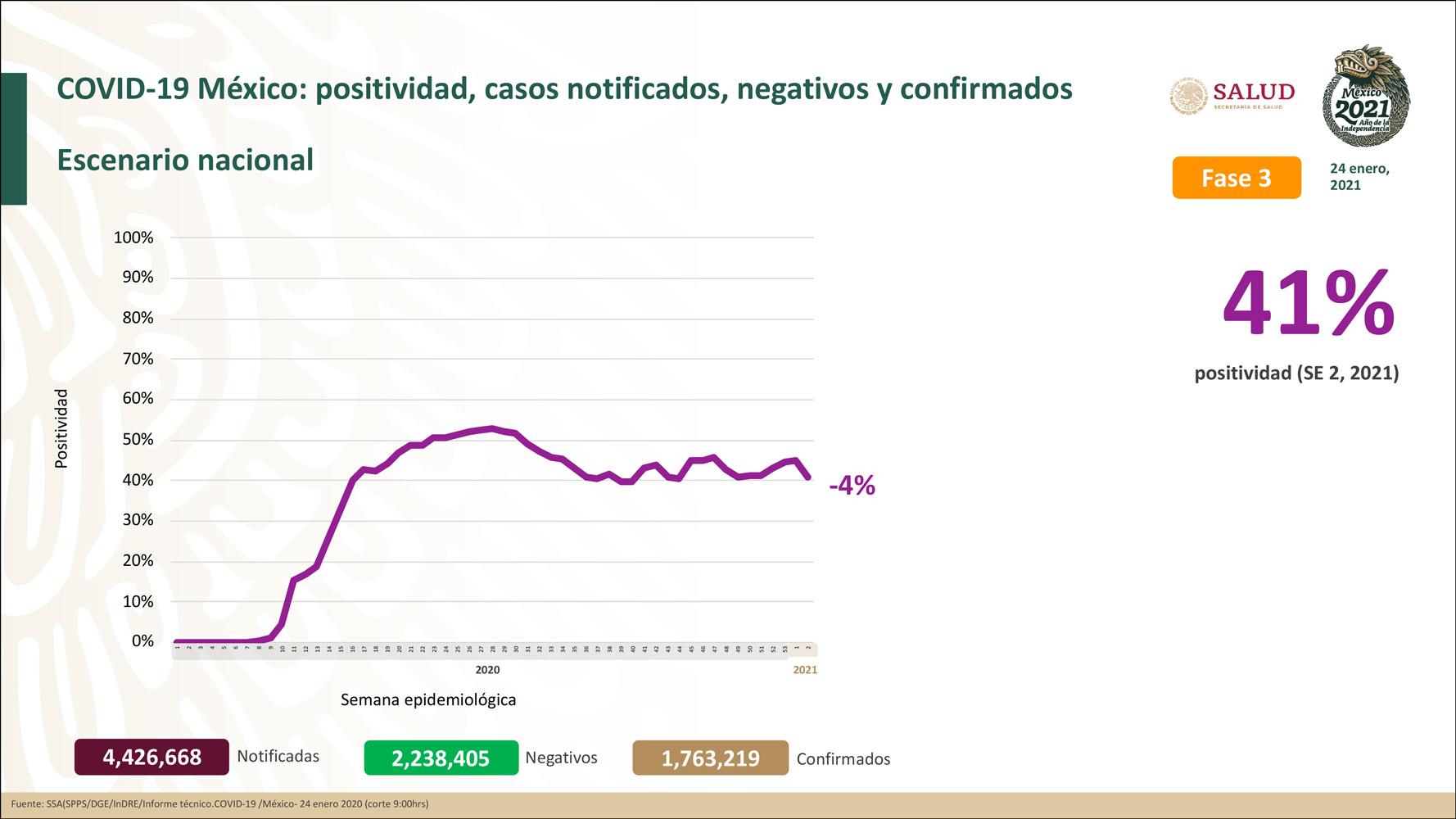 México registra 149,614 defunciones por COVID-19 y 1,763,219 casos confirmados: SSA