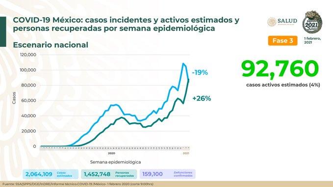 México registra 159 100 defunciones por COVID – 19 y 1 452 748 personas recuperadas: SSA