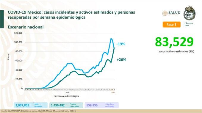 México registra 159 533 defunciones por COVID – 19 y 1 436 482 personas recuperadas: SSA