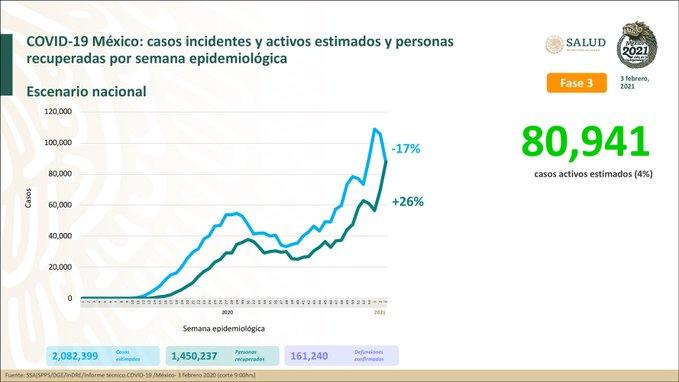 México registra 161 240 defunciones por COVID -19 y 1 450 237 persoas recuper