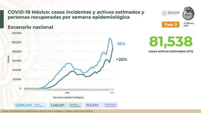 México registra 162 922 defunciones por COVID – 19 y 1 461 011 personas recuperadas: SSA