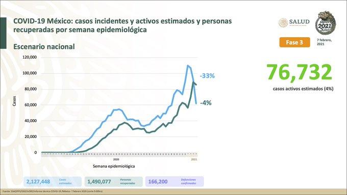 México registra 166 200 defunciones por COVID – 19 y 1 490 077 personas recuperadas: SSA
