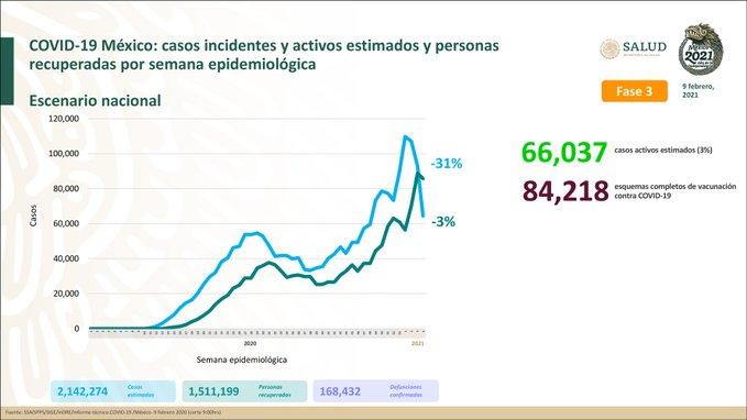 México registra 168 432 defunciones por COVID – 19 y 1 511 199 personas recuperadas: SSA