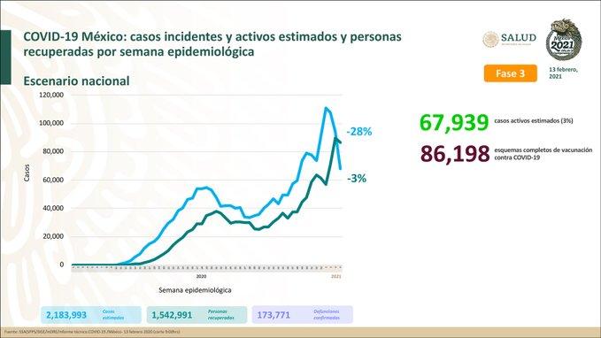 México suma dos millones 183  mil 993 casos estimados Covid-19 y 173 mil 771 defunciones
