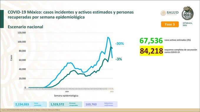 México registra 169 760 defunciones por COVID – 19 y 1 519 572 personas recuperadas: SSA