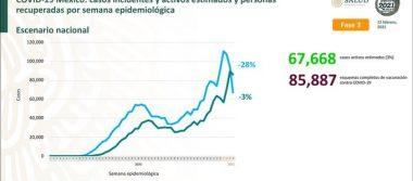 México registra 172 557 defunciones por COVID – 19 y 1 535 786 personas recuperadas: SSA