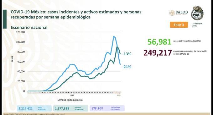 México registra 178 108 defunciones por COVID – 19 y 1 577 838 personas recuperadas: SSA
