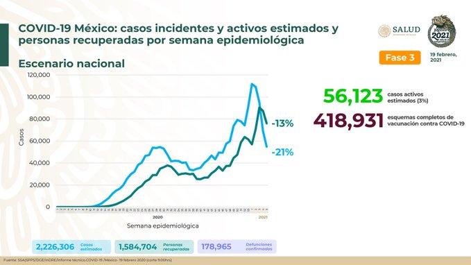 México registra 178 965 defunciones por COVID – 19 y 1 584 704 personas recuperadas: SSA
