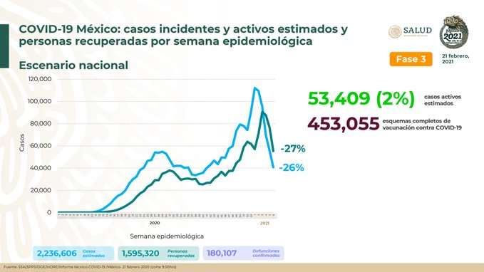 México registra 180 107 defunciones por COVID – 19 y 1 595 320 personas recuperadas: SSA