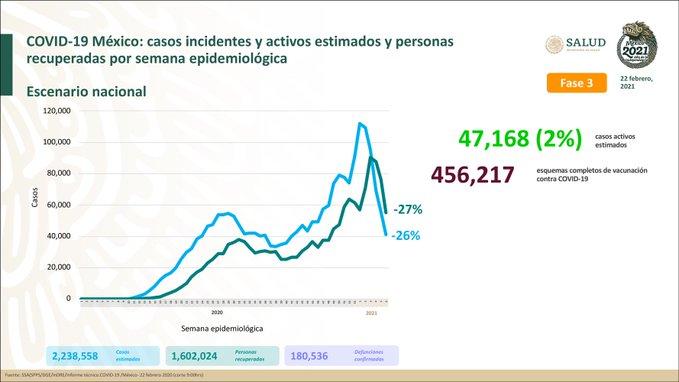 México registra 180 536 defunciones por COVID – 19 y 1 602 024 personas recuperadas: SSA