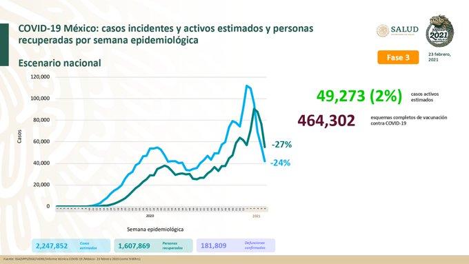 México registra 181 809 defunciones por COVID – 19 y 1 607 869 personas recuperadas: SSA