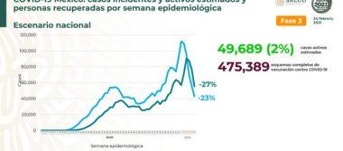 México registra 182 815 defunciones por COVID – 19 y 1 614 614 personas recuperadas: SSA
