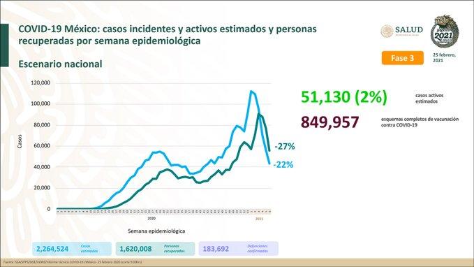 México registra 183 692 defunciones por COVID – 19 y 1 620 008 personas recuperadas: SSA