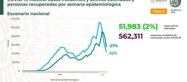 México registra 184 474 defunciones por COVID – 19 y 1 625 328 personas recuperadas: SSA