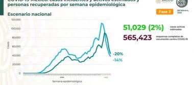 México registra 185 715 defunciones por COVID – 19 y 1 633 900 personas recuperadas: SSA
